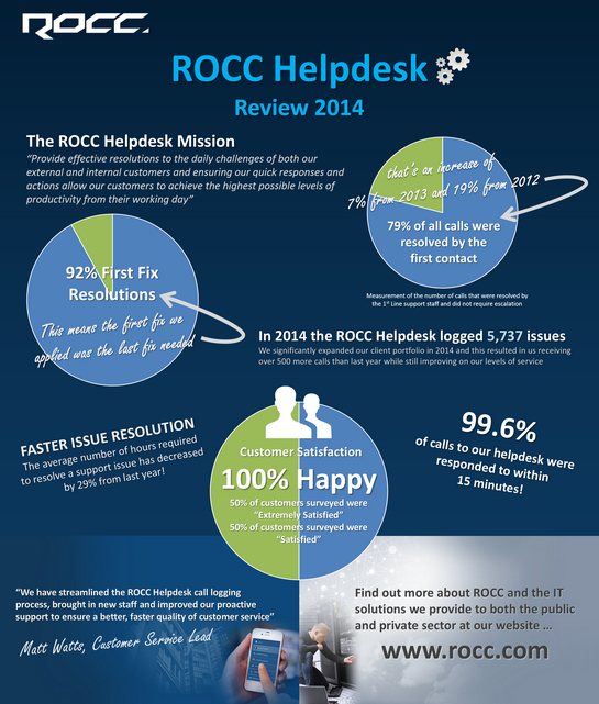 rocchelpdeskreview2014small.png